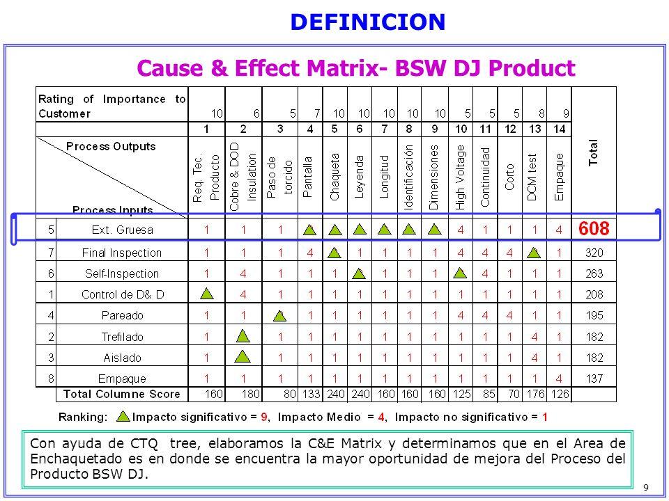 Cause & Effect Matrix- BSW DJ Product