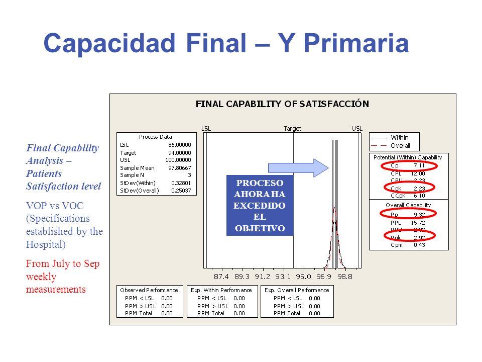 Capacidad Final – Y Primaria