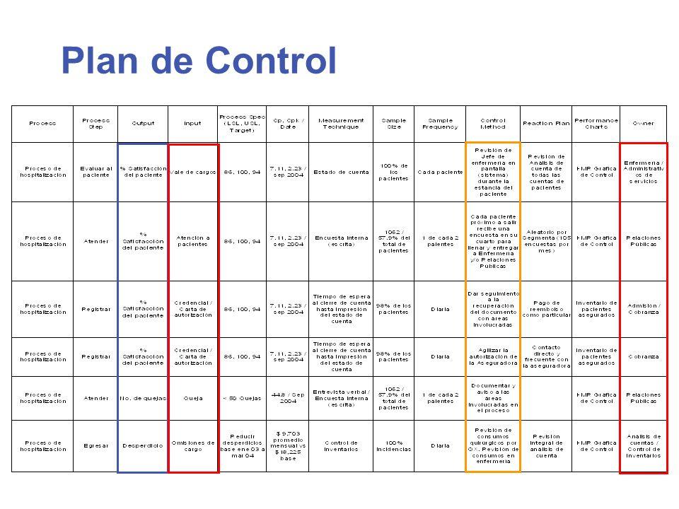 Plan de Control Plan de Control para las variables X´s Críticas