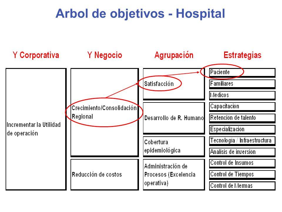 Arbol de objetivos - Hospital