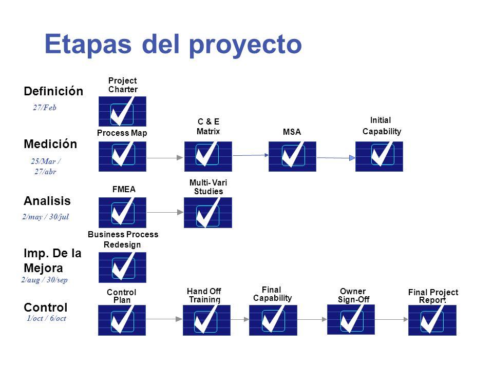 Etapas del proyecto Definición Medición Analisis Imp. De la Mejora