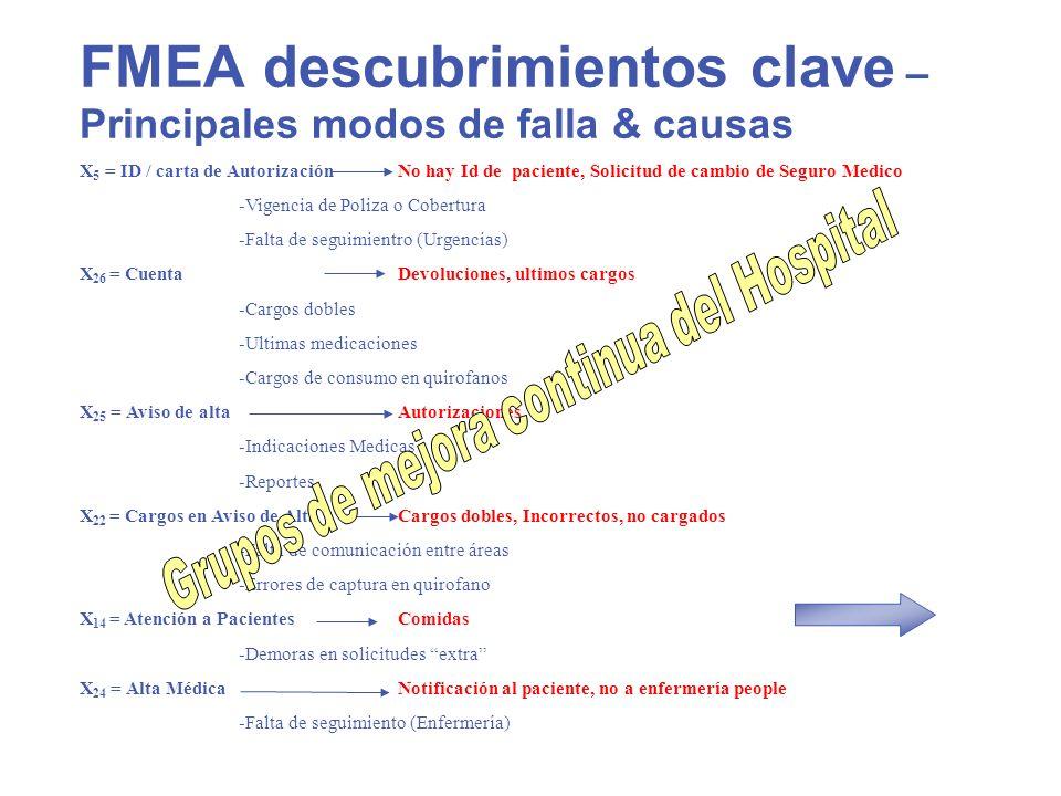 FMEA descubrimientos clave – Principales modos de falla & causas