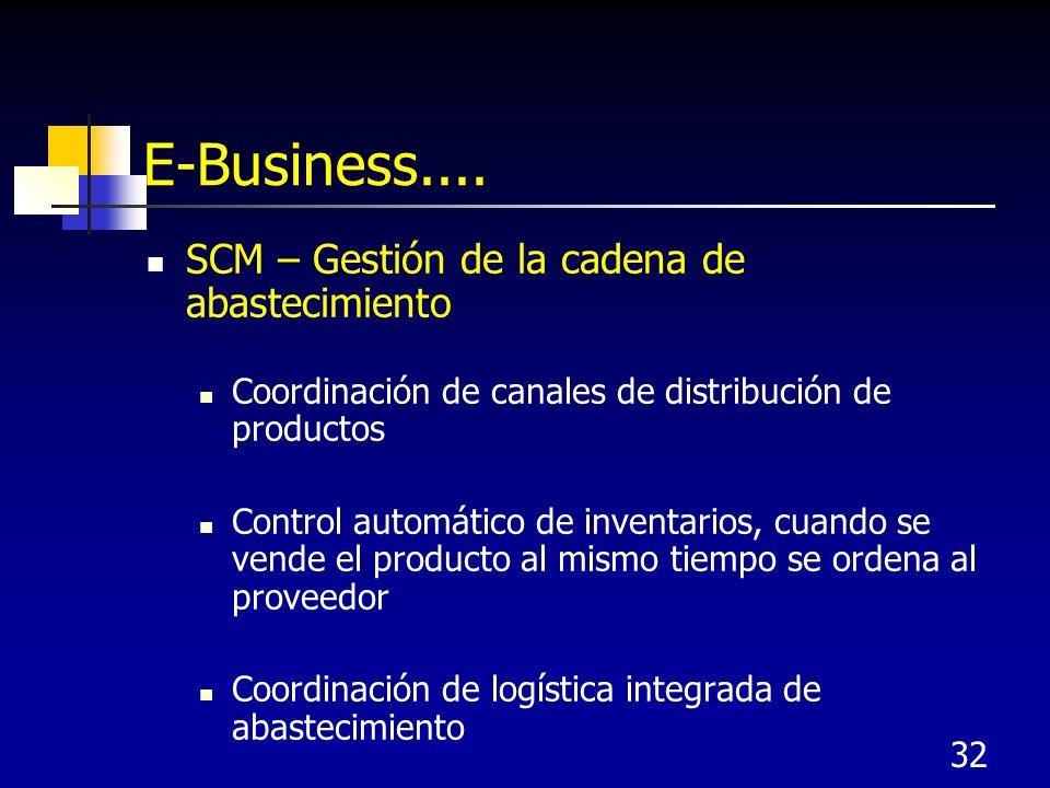 E-Business.... SCM – Gestión de la cadena de abastecimiento