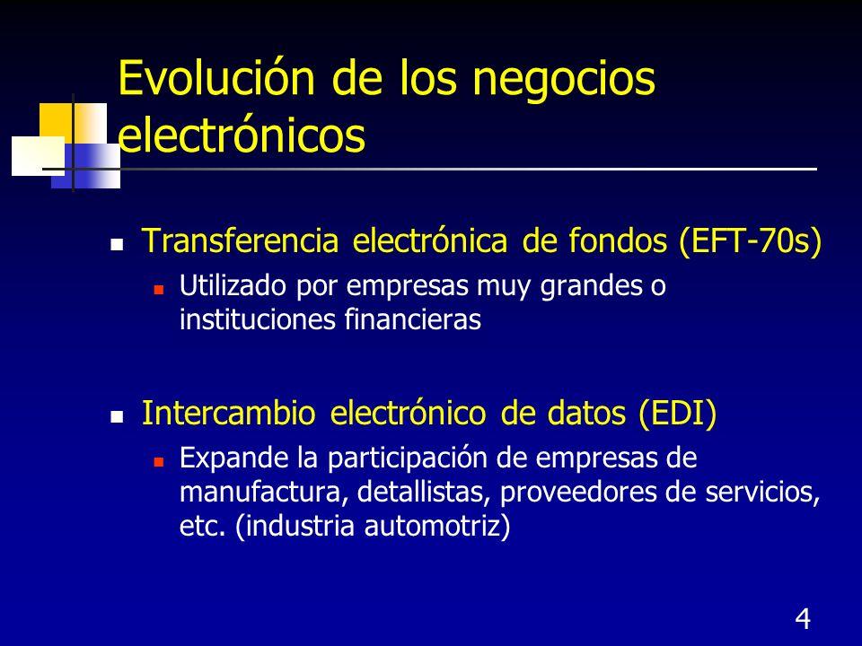 Evolución de los negocios electrónicos
