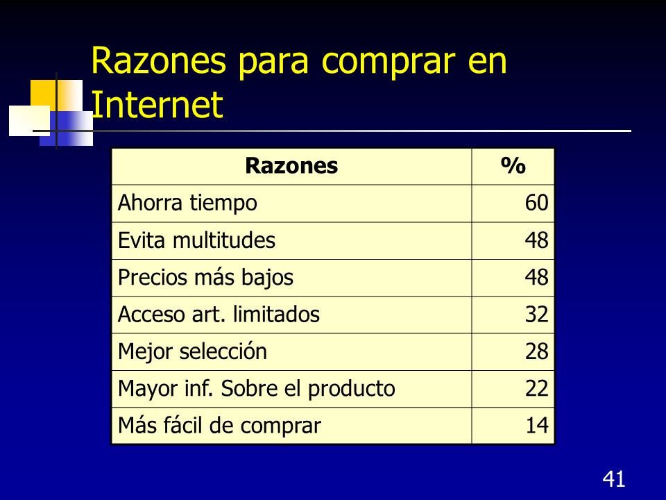 Razones para comprar en Internet