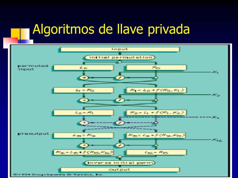 Algoritmos de llave privada