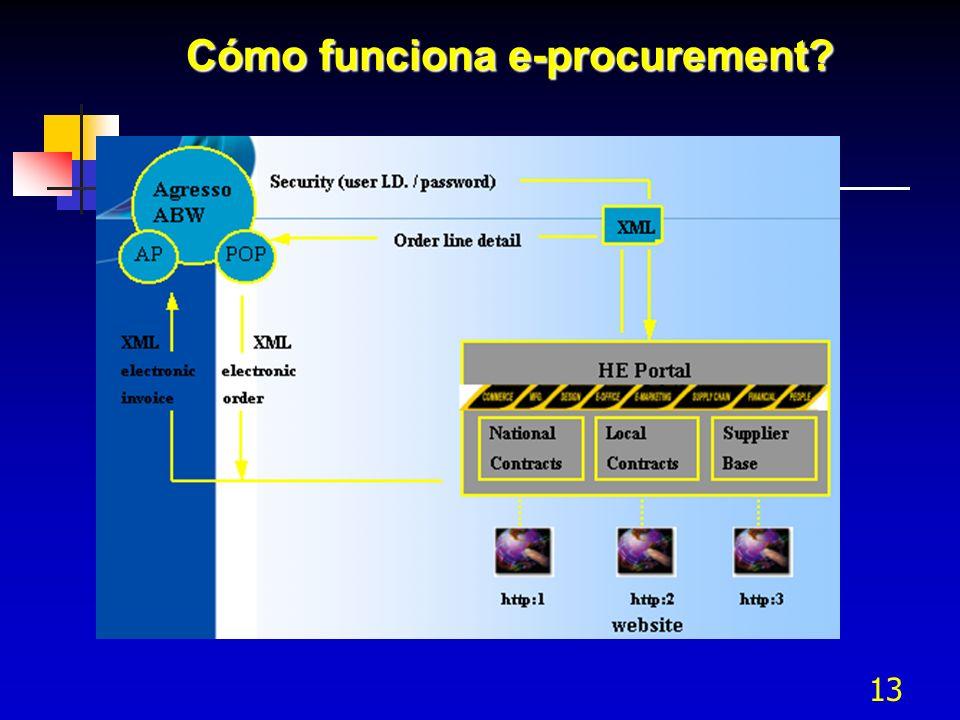 Cómo funciona e-procurement