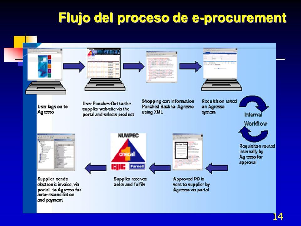 Flujo del proceso de e-procurement