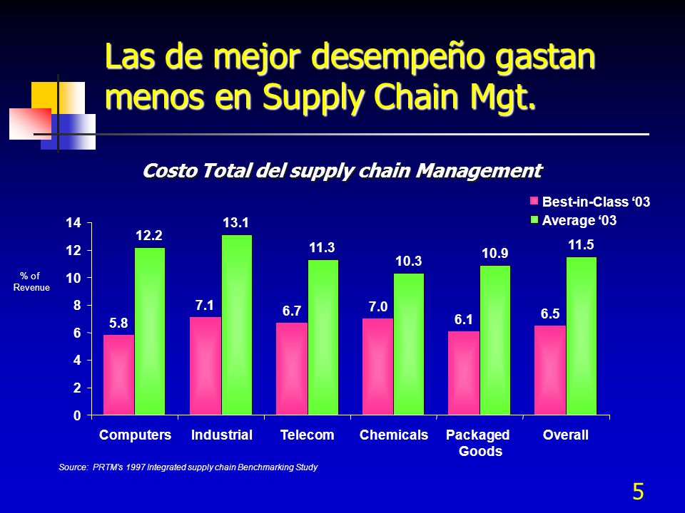 Costo Total del supply chain Management