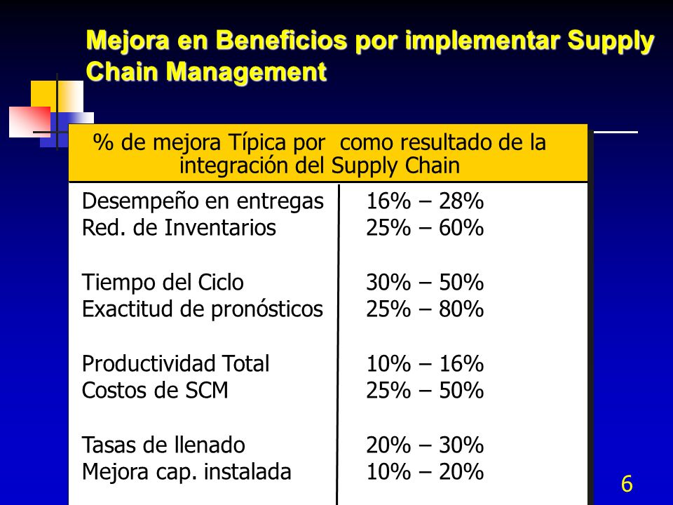 Mejora en Beneficios por implementar Supply Chain Management