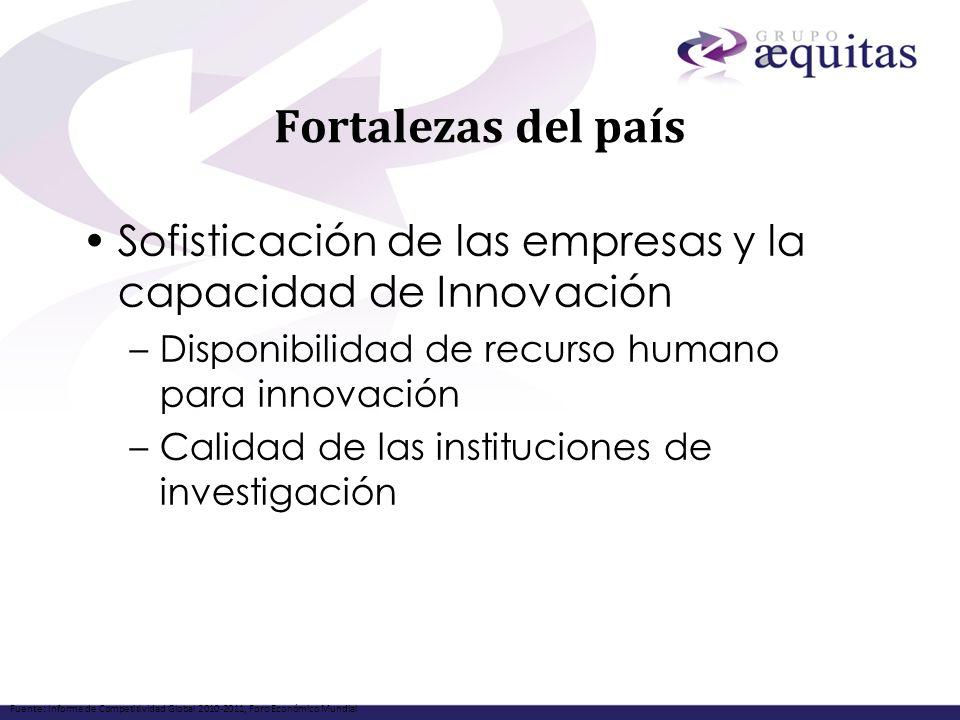 Fortalezas del país Sofisticación de las empresas y la capacidad de Innovación. Disponibilidad de recurso humano para innovación.