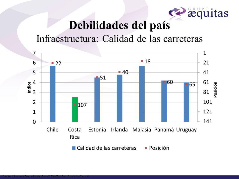Debilidades del país Infraestructura: Calidad de las carreteras