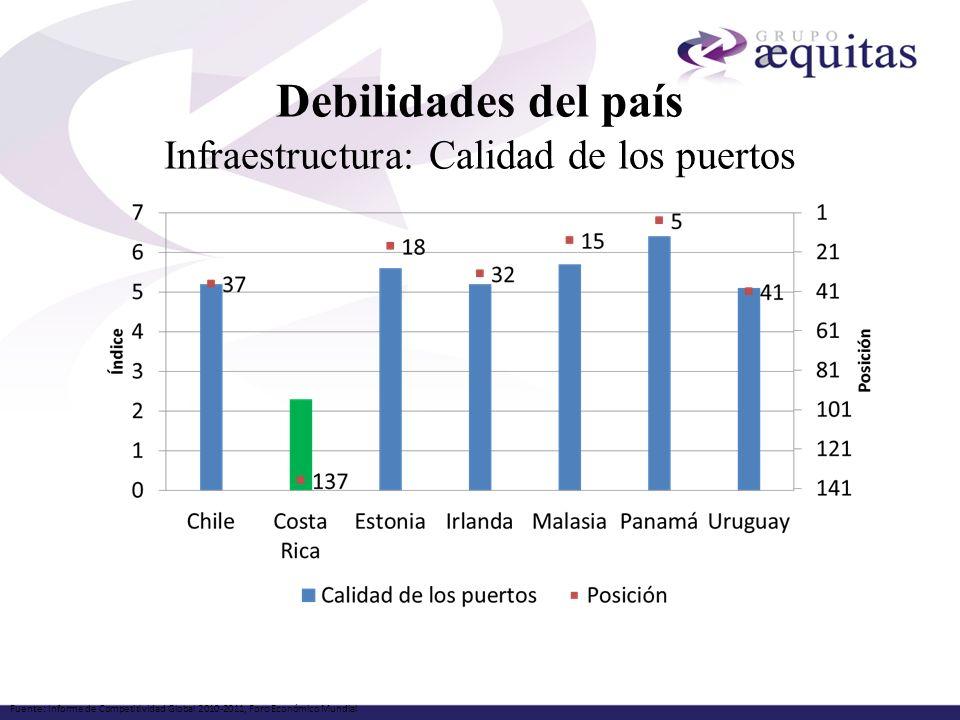 Debilidades del país Infraestructura: Calidad de los puertos