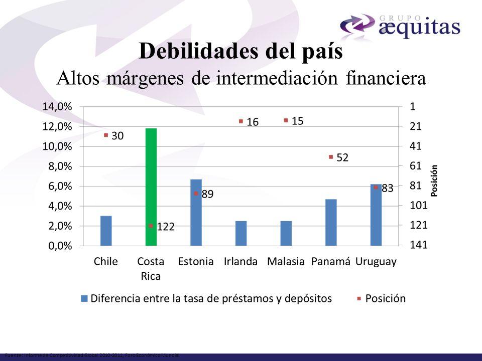 Debilidades del país Altos márgenes de intermediación financiera