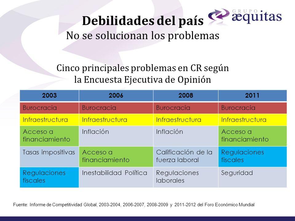 Debilidades del país No se solucionan los problemas Cinco principales problemas en CR según la Encuesta Ejecutiva de Opinión
