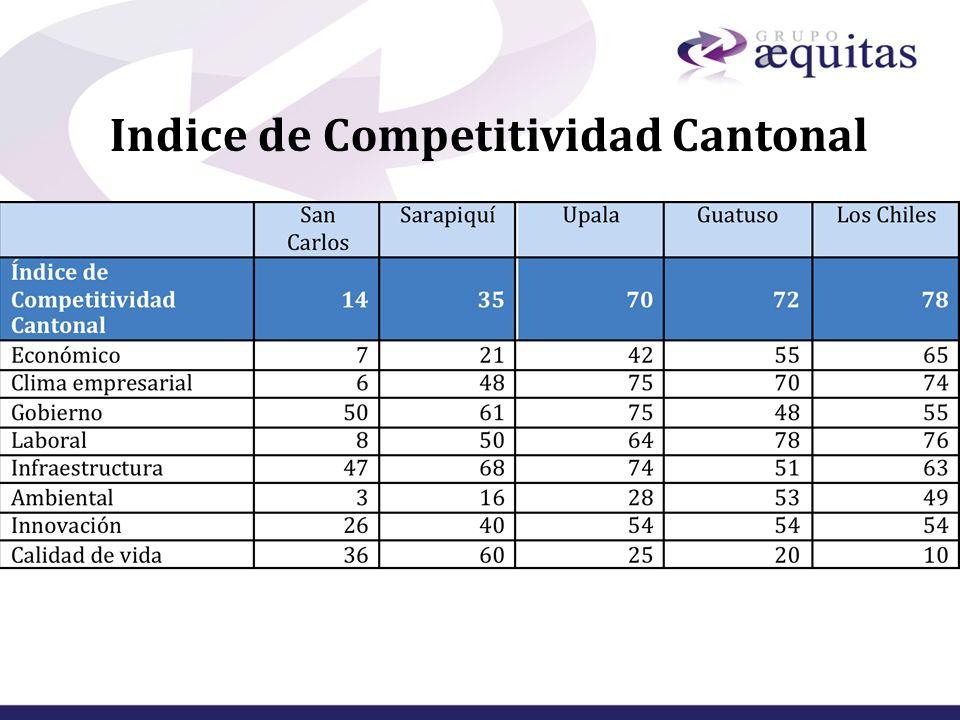 Indice de Competitividad Cantonal