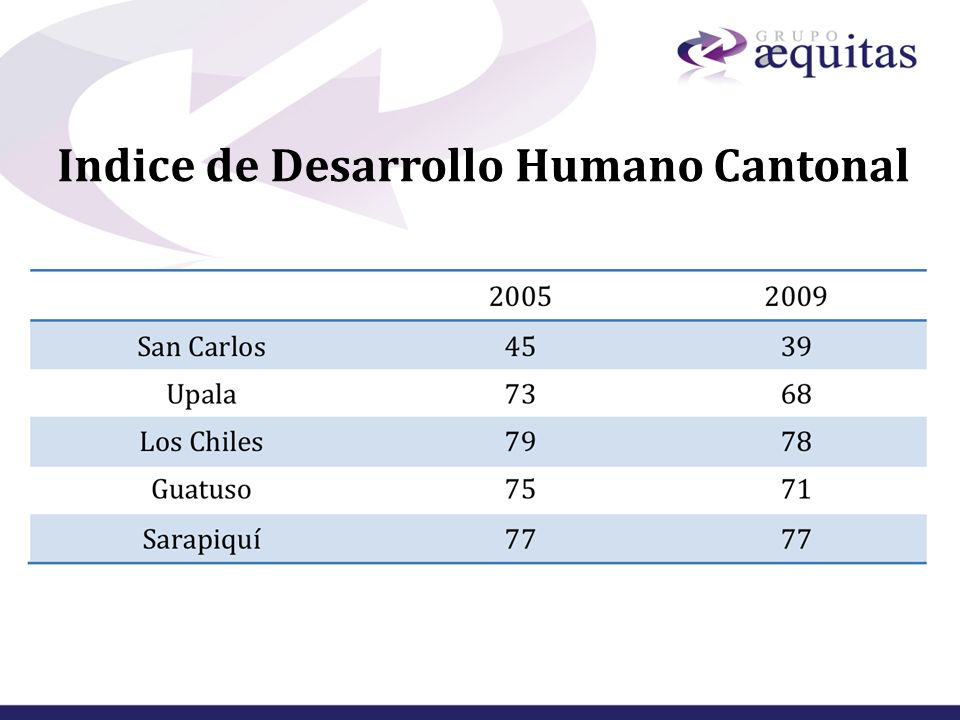 Indice de Desarrollo Humano Cantonal
