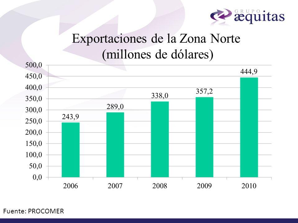 Exportaciones de la Zona Norte (millones de dólares)
