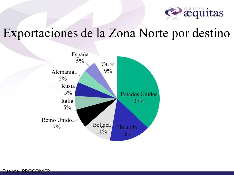 Exportaciones de la Zona Norte por destino