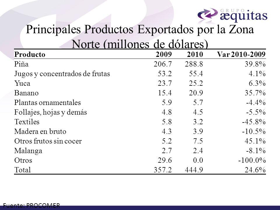 Principales Productos Exportados por la Zona Norte (millones de dólares)