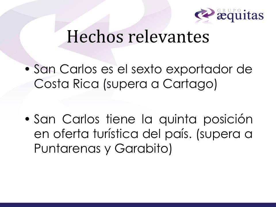 Hechos relevantesSan Carlos es el sexto exportador de Costa Rica (supera a Cartago)