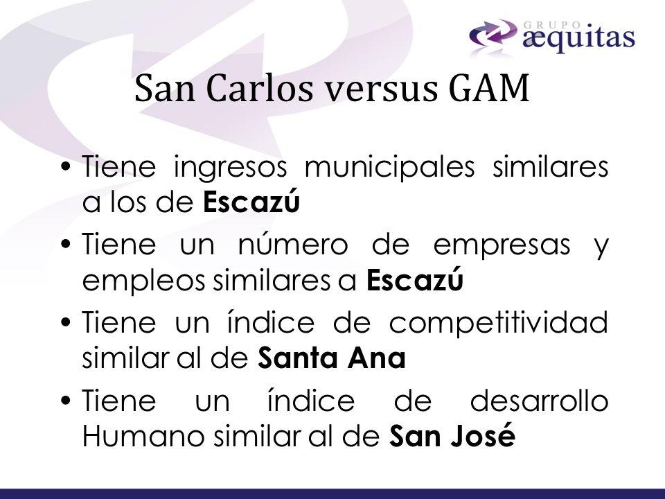 San Carlos versus GAMTiene ingresos municipales similares a los de Escazú. Tiene un número de empresas y empleos similares a Escazú.