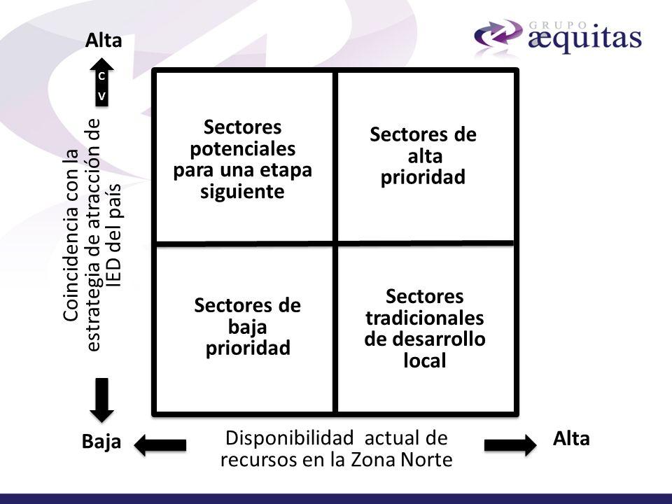 Sectores potenciales para una etapa siguiente Sectores de alta