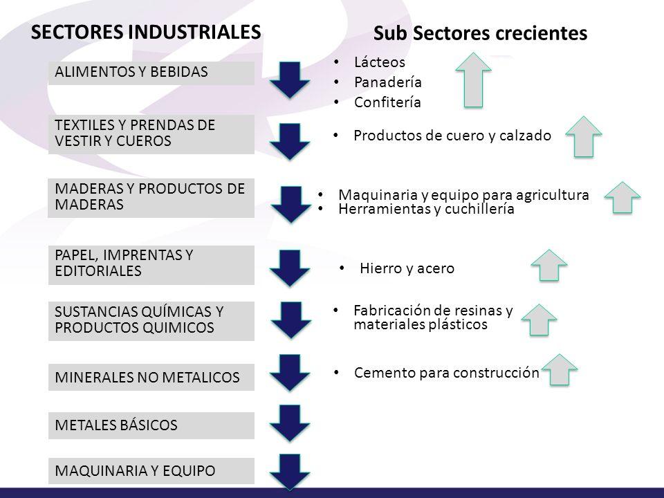 SECTORES INDUSTRIALES Sub Sectores crecientes