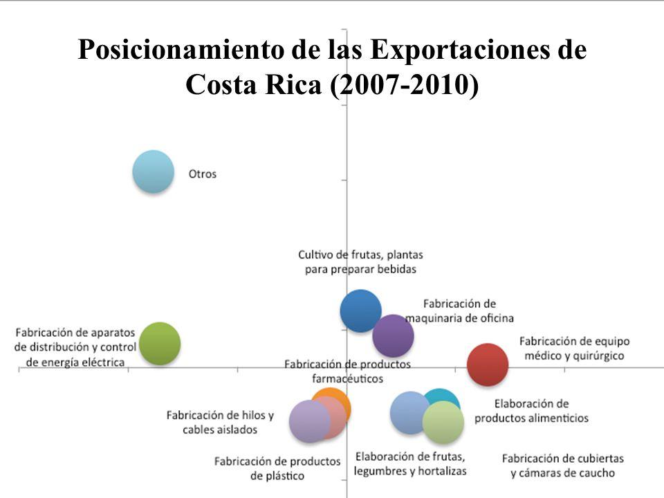 Posicionamiento de las Exportaciones de Costa Rica (2007-2010)