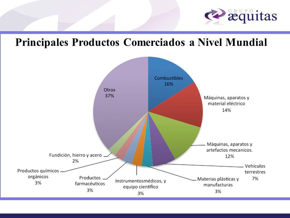 Principales Productos Comerciados a Nivel Mundial
