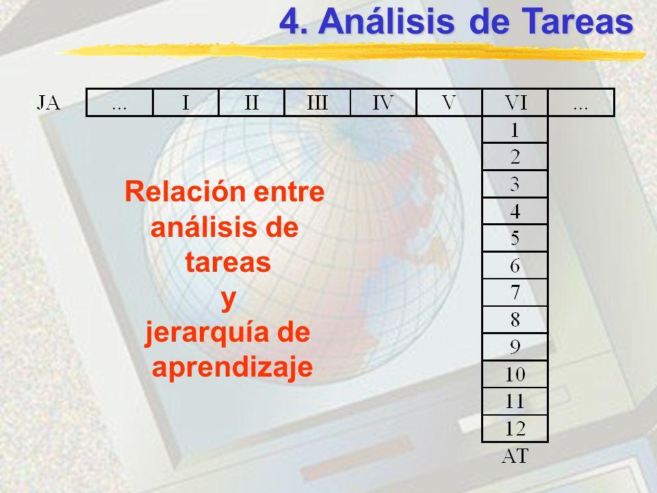 4. Análisis de Tareas Relación entre análisis de tareas y jerarquía de