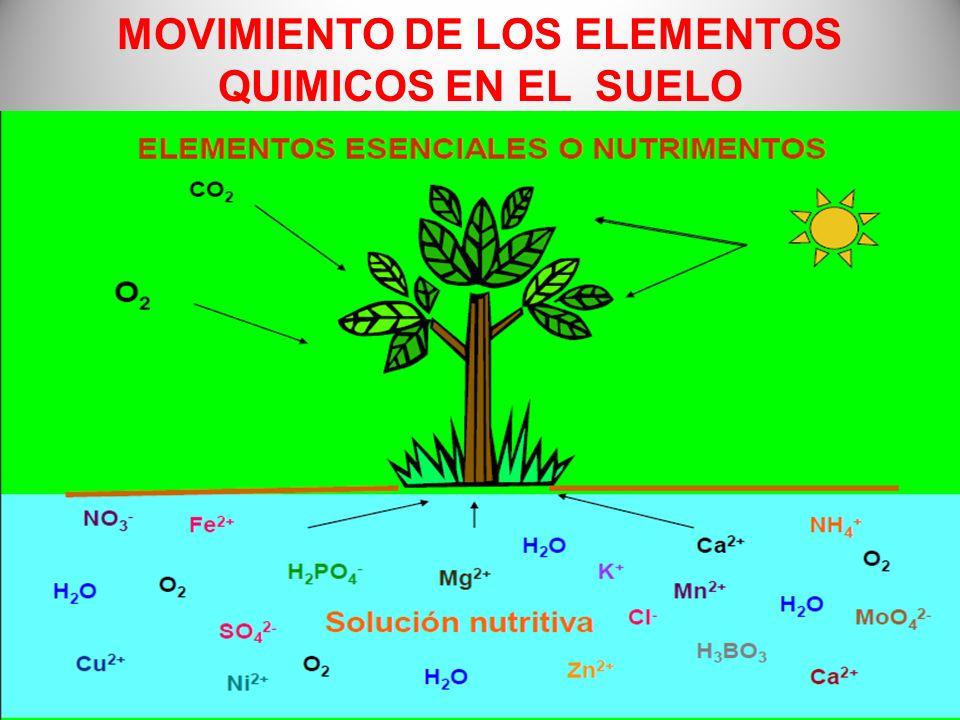 Ing m a f lix fuentes quijandria consultor agr cola y for Componentes quimicos del suelo