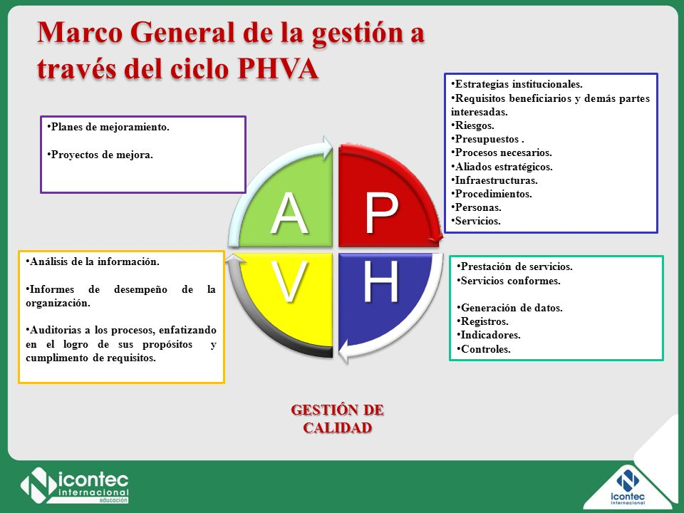 P H V A Marco General de la gestión a través del ciclo PHVA