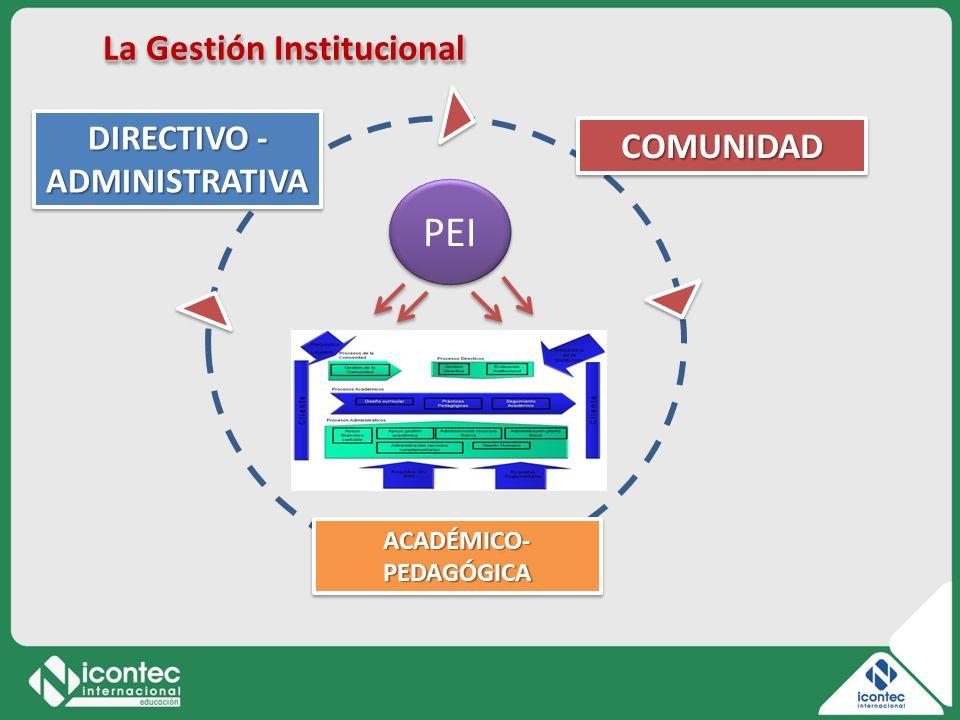 La Gestión Institucional