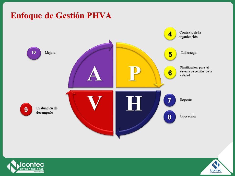 P H V A Enfoque de Gestión PHVA 4 5 6 7 9 8 10