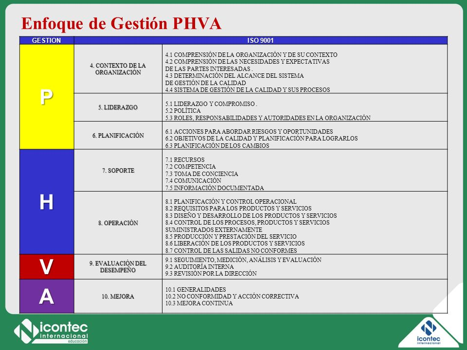 P H V A Enfoque de Gestión PHVA