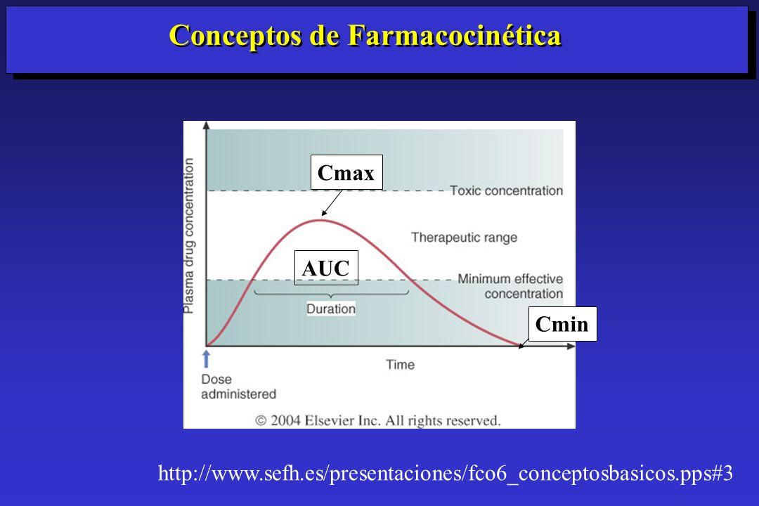 Conceptos de Farmacocinética