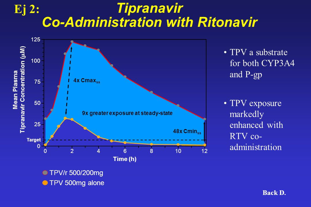Tipranavir Co-Administration with Ritonavir