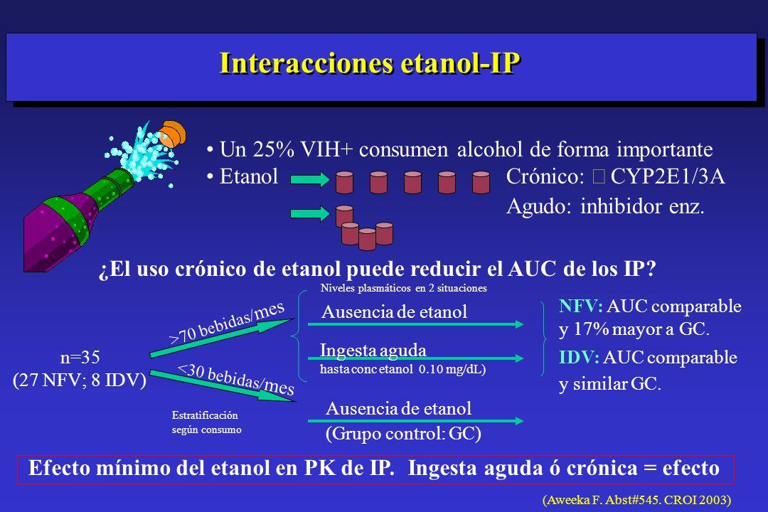 Interacciones etanol-IP