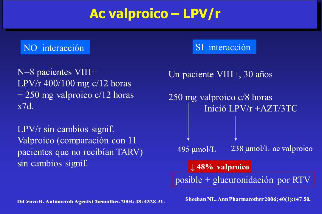 Ac valproico – LPV/r NO interacción SI interacción N=8 pacientes VIH+