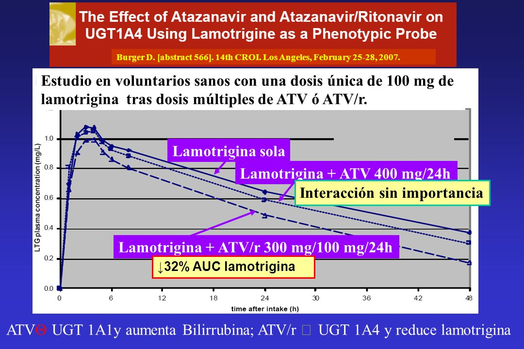 Lamotrigina + ATV/r 300 mg/100 mg/24h Interacción sin importancia