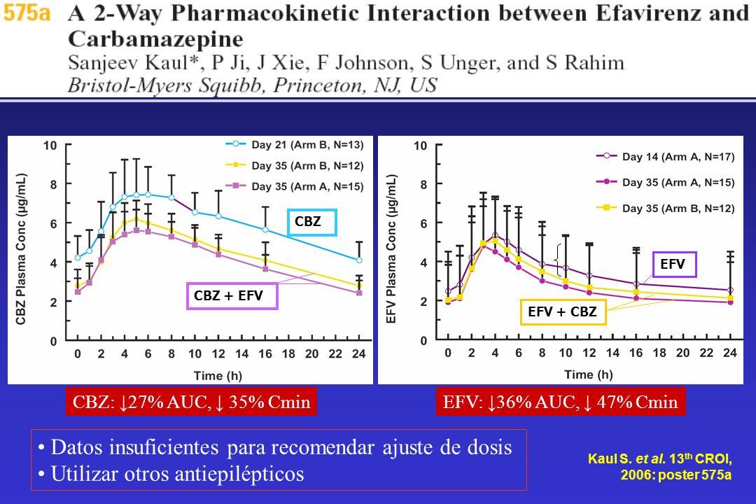 Datos insuficientes para recomendar ajuste de dosis