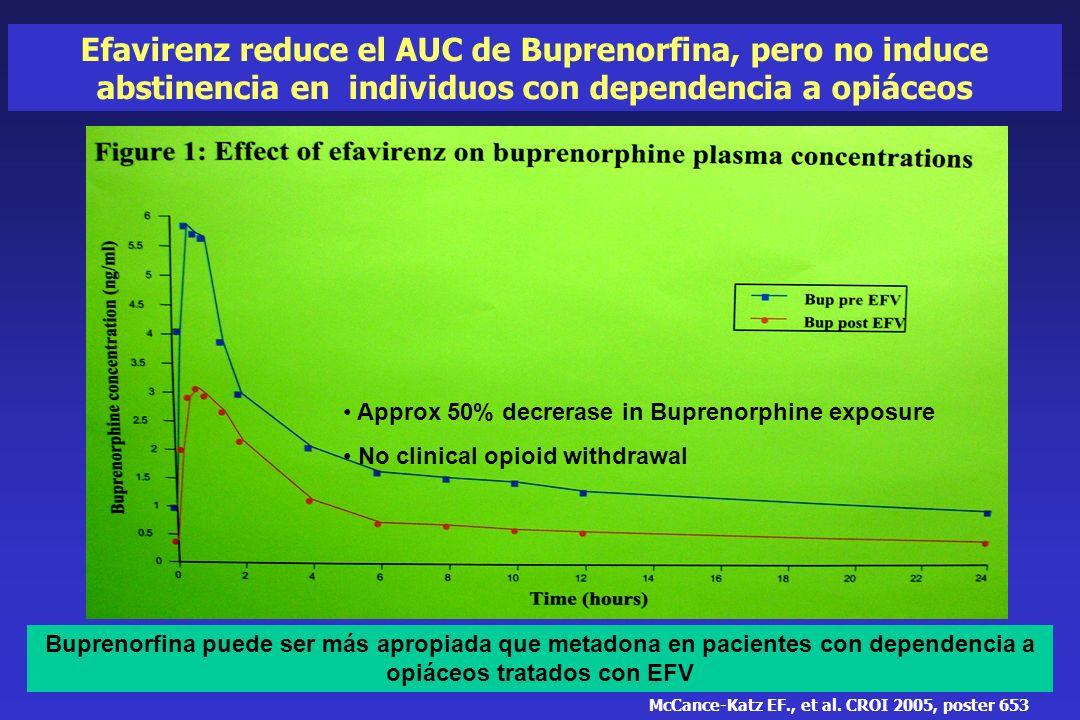 Efavirenz reduce el AUC de Buprenorfina, pero no induce abstinencia en individuos con dependencia a opiáceos