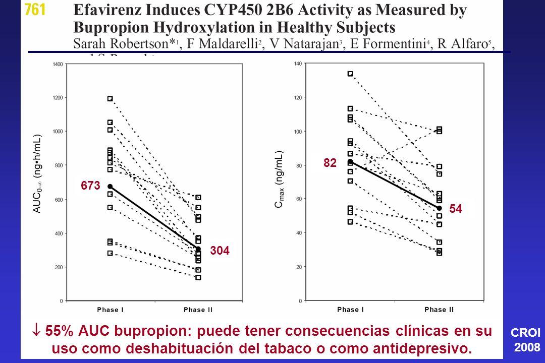 673 304. 82. 54.  55% AUC bupropion: puede tener consecuencias clínicas en su uso como deshabituación del tabaco o como antidepresivo.