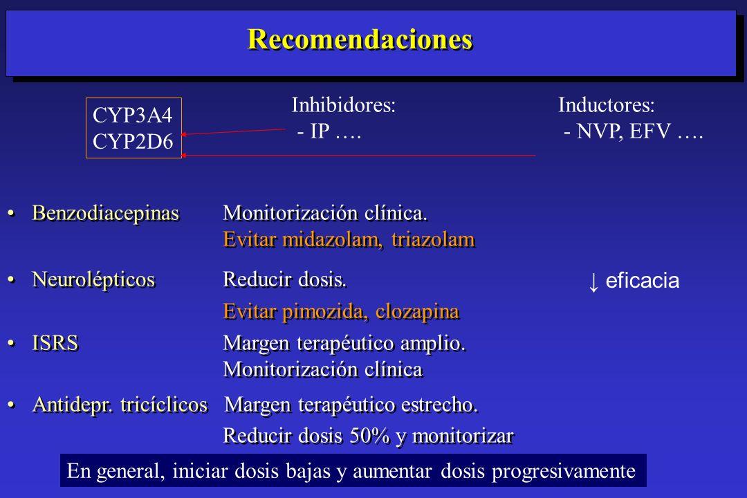 Recomendaciones Inhibidores: - IP …. Inductores: - NVP, EFV …. CYP3A4