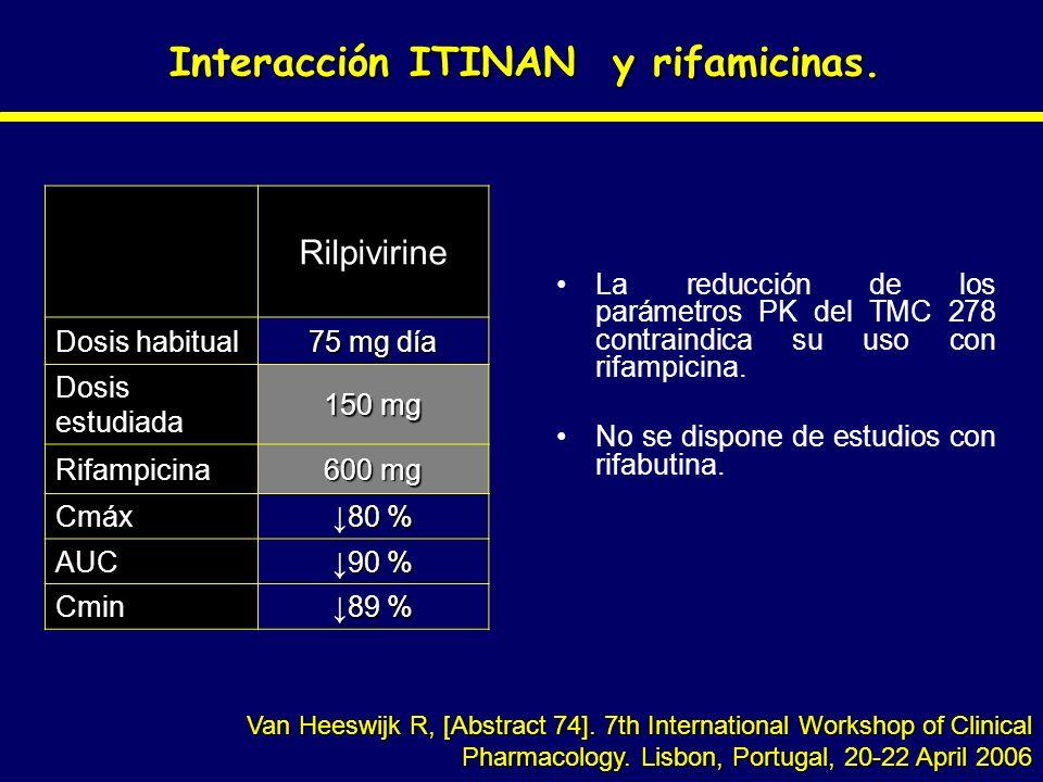 Interacción ITINAN y rifamicinas.