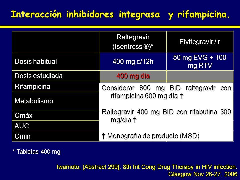 Interacción inhibidores integrasa y rifampicina.