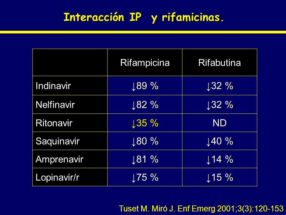 Interacción IP y rifamicinas.