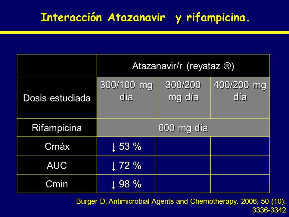 Interacción Atazanavir y rifampicina.