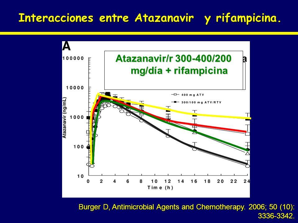 Interacciones entre Atazanavir y rifampicina.
